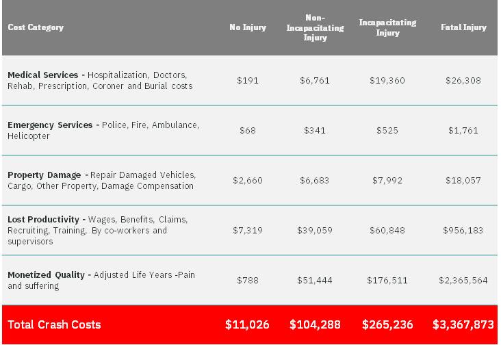 FMCSA Crash costs analysis